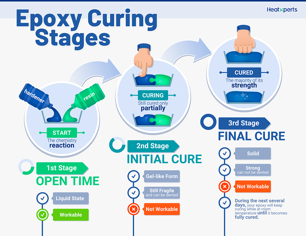 Epoxy curing stages