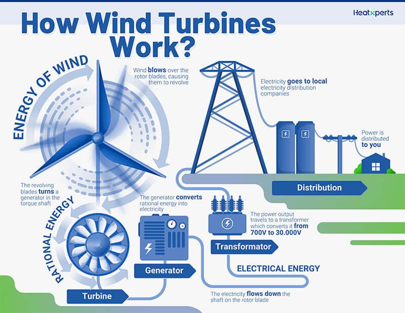 Hoe Windturbines Werken?