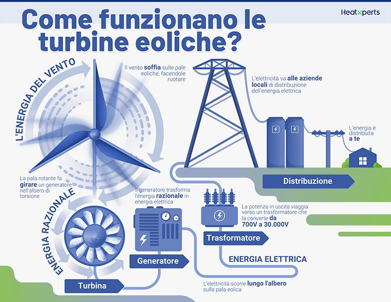 Come funzionano le turbine eoliche