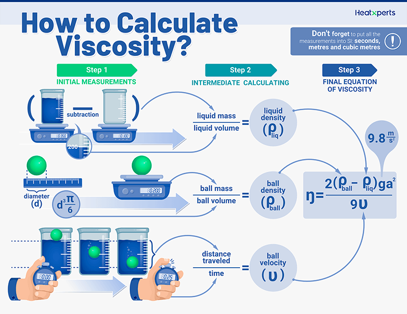 How to calculate viscosity