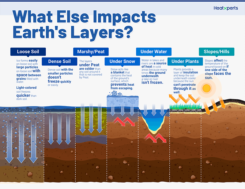 What Else Impacts Earth's Layers?