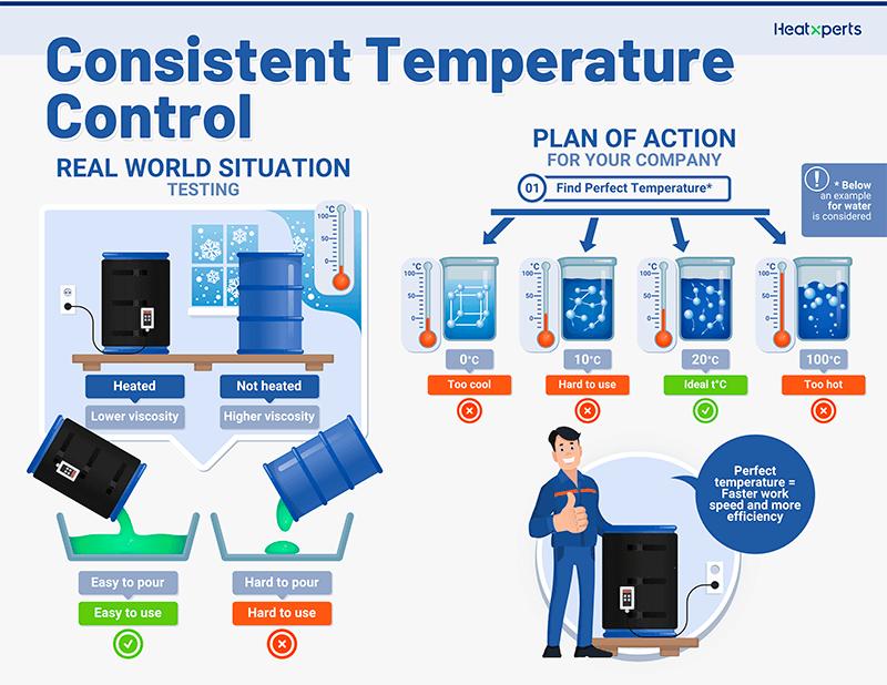 Consistent temperature control