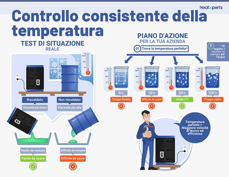 Controllo della temperatura costante