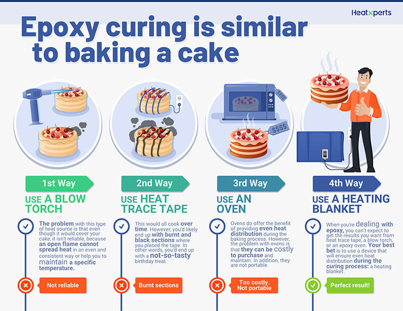 Heat Curing Epoxy Resin is Similar to Baking a Cake